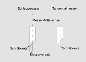 Tangential vs. Schleppmesser